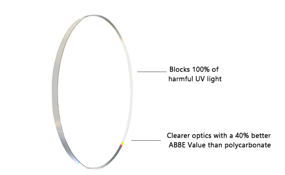 Blocks 100% of harmful UV light. Abbe value of 42 versus only 30 for polycarbonate